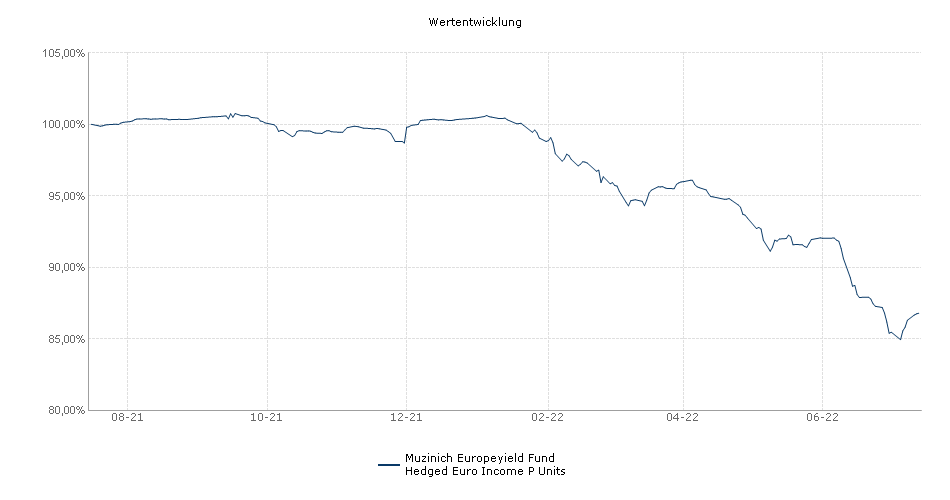 Muzinich Europeyield Fund Hedged Euro Income P Units Fonds Performance