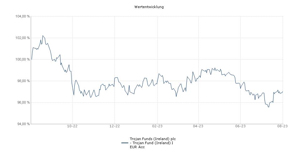 Trojan Funds (Ireland) plc - Trojan Fund (Ireland) I EUR Acc Fonds Performance