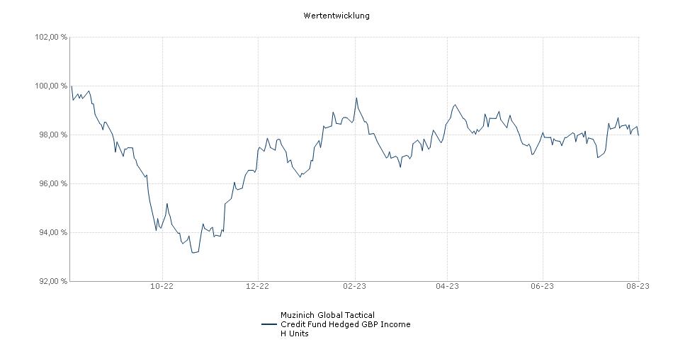 Muzinich Global Tactical Credit Fund Hedged GBP Income H Units Fonds Performance