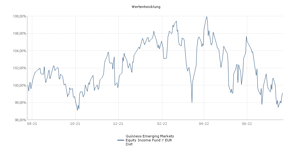 Guinness Emerging Markets Equity Income Fund Y EUR Dist Fonds Performance