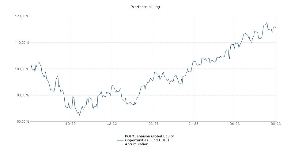 PGIM Jennison Global Equity Opportunities Fund USD I Accumulation Fonds Performance