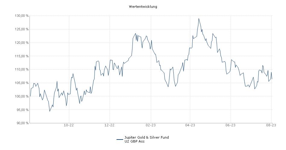 Jupiter Gold & Silver Fund U2 GBP Acc Fonds Performance