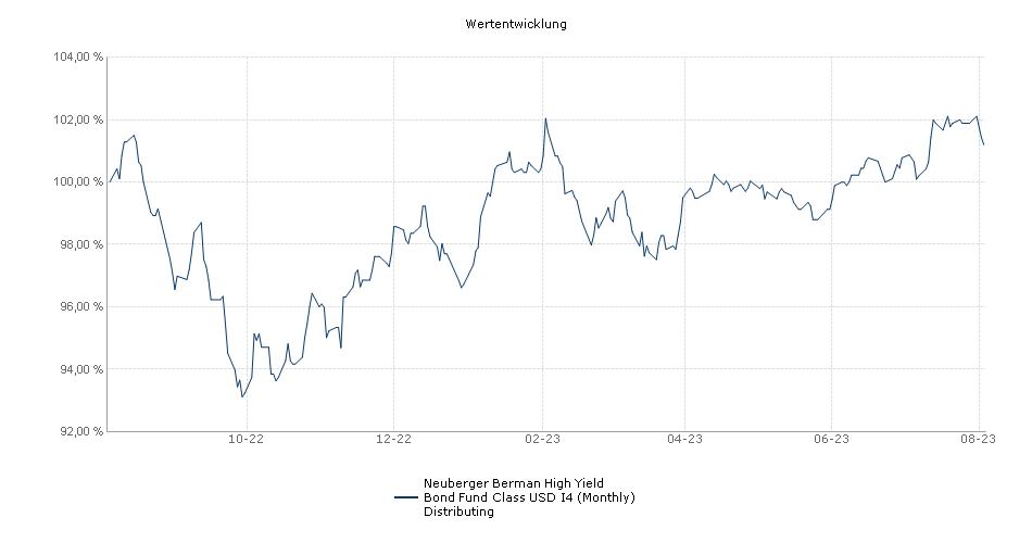 Neuberger Berman High Yield Bond Fund USD I4 Monthly Distributing Fonds Performance