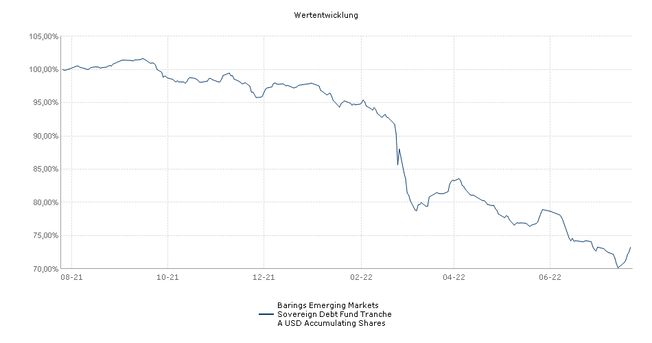 Barings Emerging Markets Sovereign Debt Fund Tranche A USD Accumulating Shares Fonds Performance