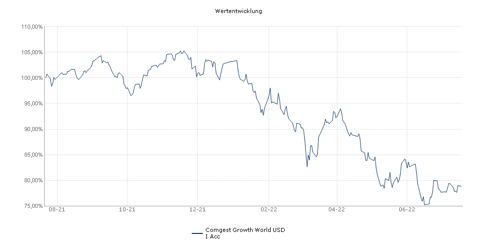 Comgest Growth World USD I Acc Fonds Performance