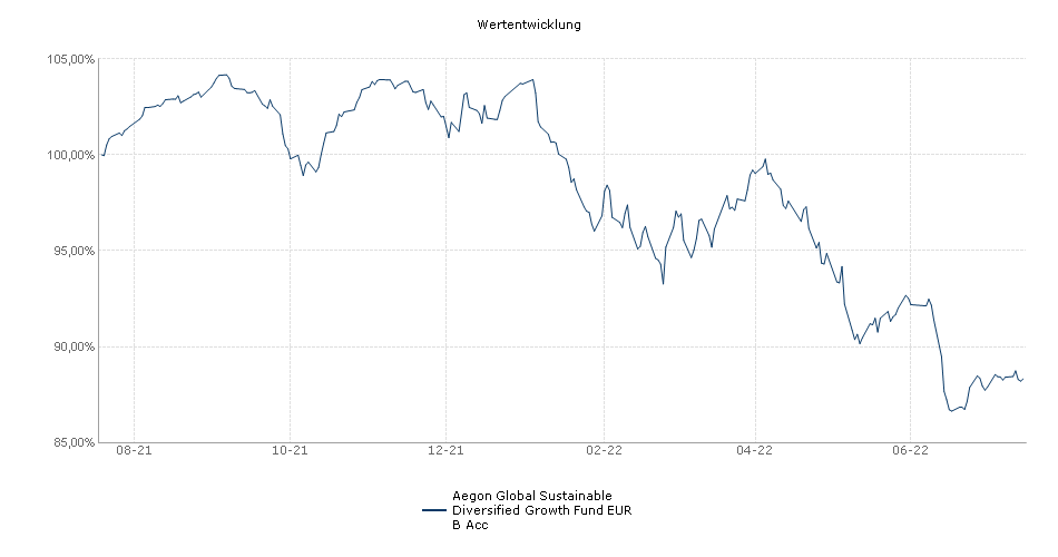 Aegon Global Sustainable Diversified Growth Fund EUR B Acc Fonds Performance