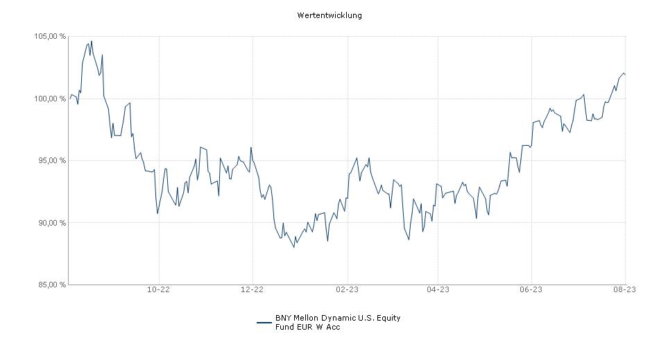 BNY Mellon Global Funds PLC - BNY Mellon Dynamic U.S. Equity Fund EUR W Acc Fonds Performance