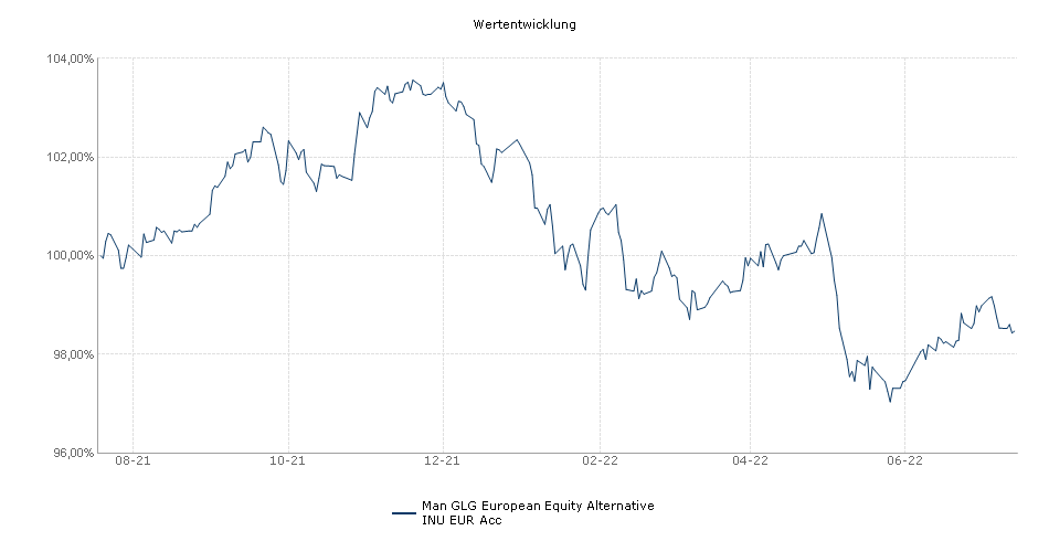 Man GLG European Equity Alternative INU EUR Acc Fonds Performance