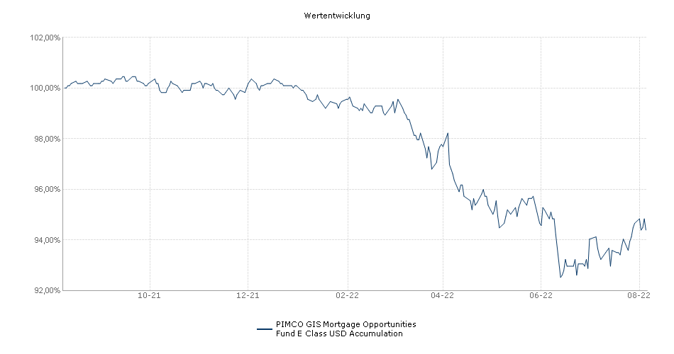 PIMCO GIS Mortgage Opportunities Fund E Class USD Accumulation Fonds Performance