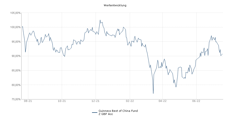 Guinness Best of China Fund Z GBP Acc Fonds Performance
