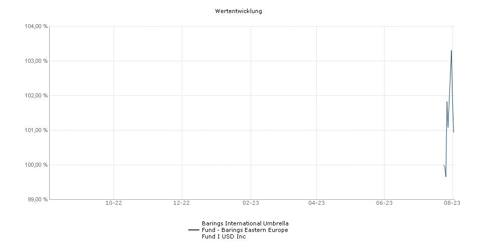 Barings Global Umbrella Fund - Barings Eastern Europe Fund I USD Inc Fonds Performance