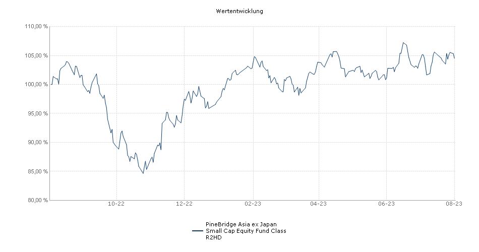 PineBridge Asia ex Japan Small Cap Equity Fund Class R2HD Fonds Performance