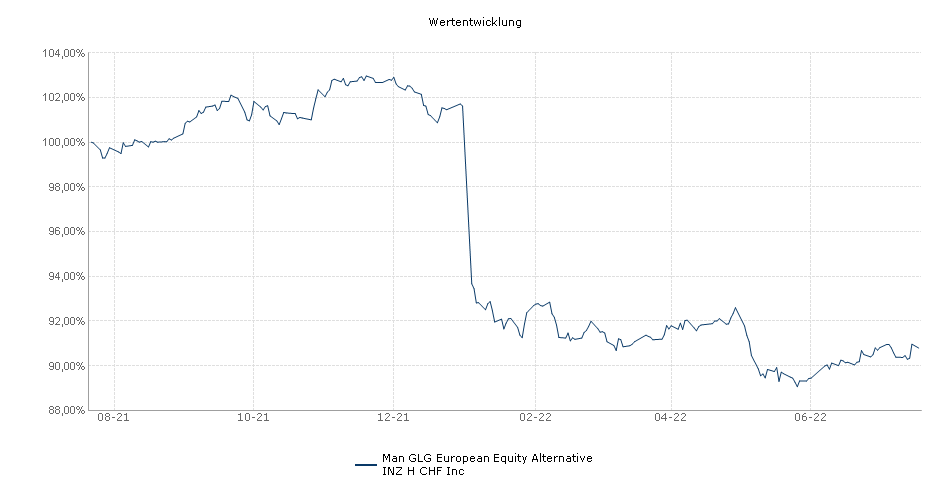 Man GLG European Equity Alternative INZ H CHF Inc Fonds Performance