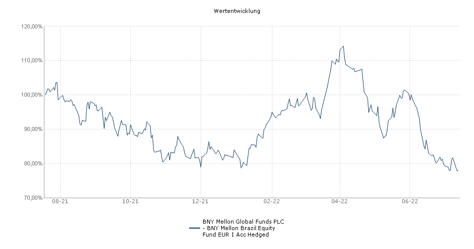BNY Mellon Global Funds PLC - BNY Mellon Brazil Equity Fund EUR I Acc Hedged Fonds Performance