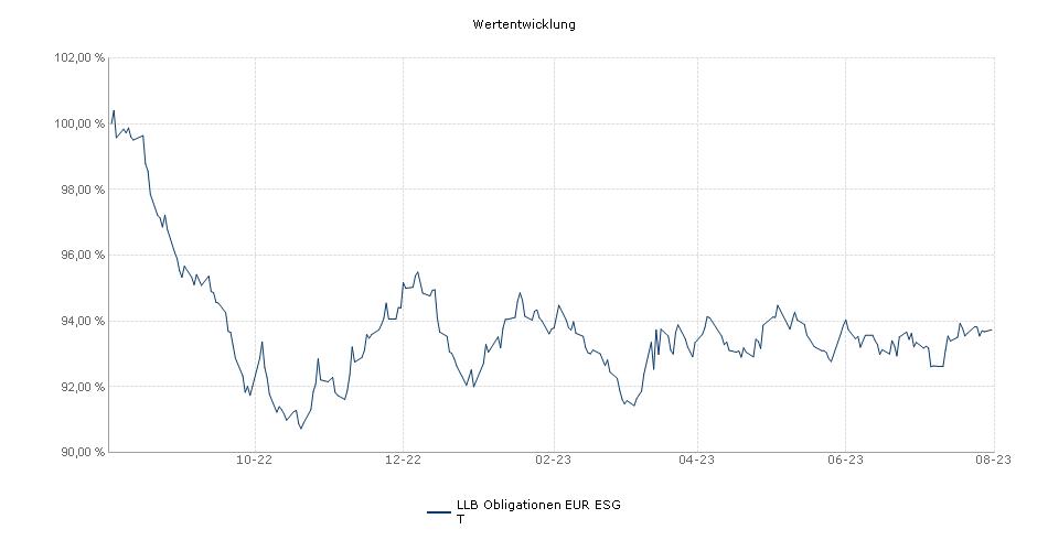 LLB Obligationen EUR T Fonds Performance