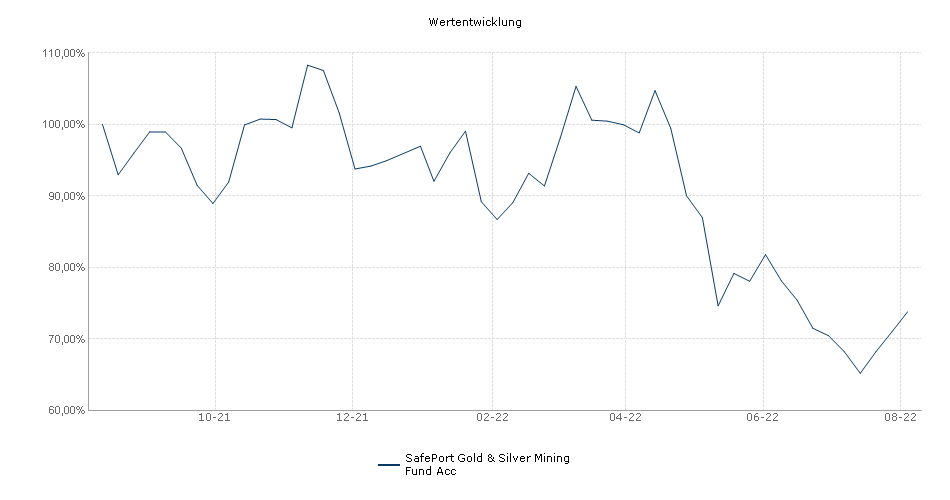 SafePort Gold&Silver Mining Fund Performance