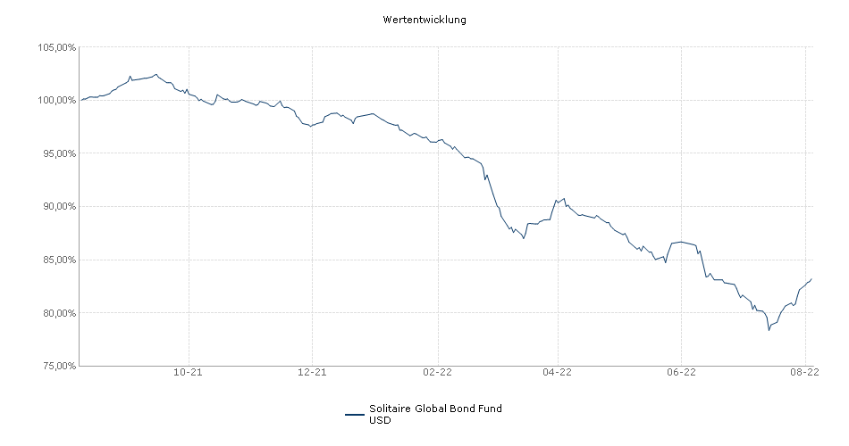 Solitaire Global Bond Fund USD Fonds Performance