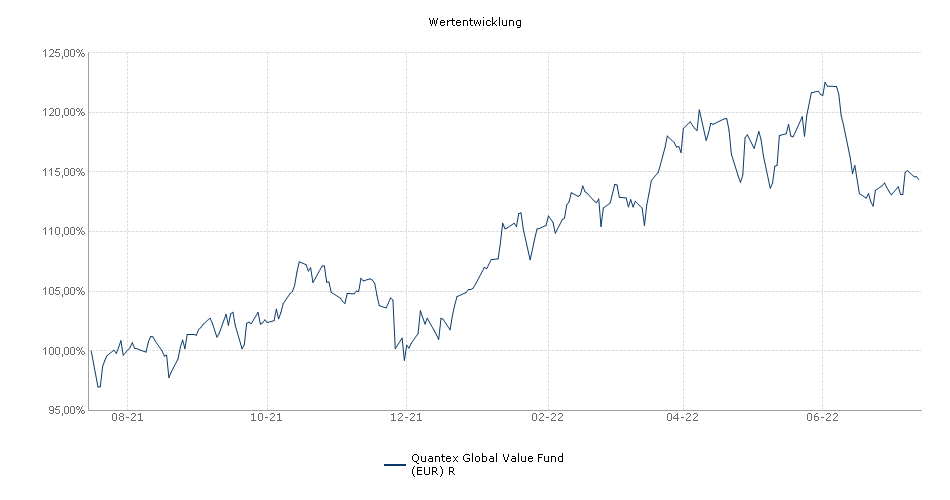 Quantex Global Value Fund (EUR) R Fonds Performance