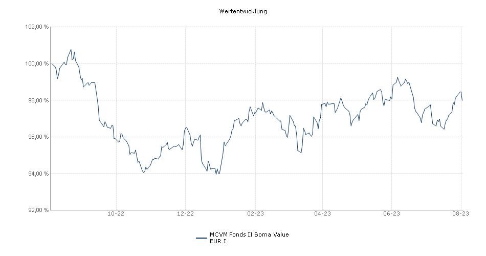 MCVM Fonds II Boma Value EUR I Fonds Performance