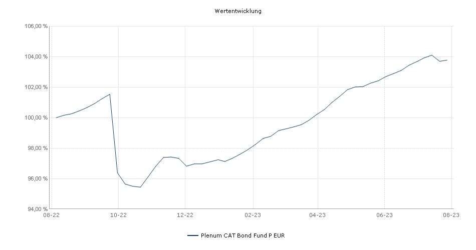 Plenum CAT Bond Fund P EUR Fonds Performance