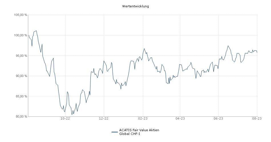 ACATIS Fair Value Aktien Global CHF-I Fonds Performance
