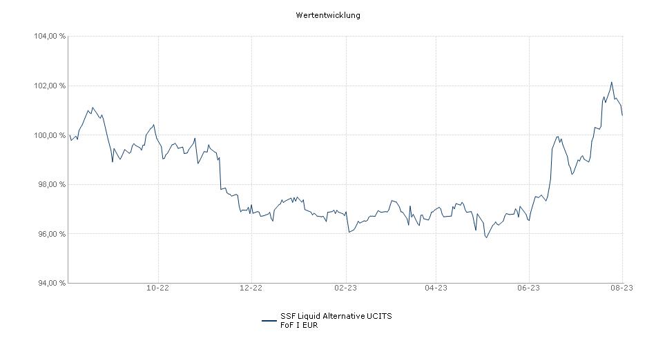 SSF Liquid Alternative UCITS FoF I EUR Fonds Performance