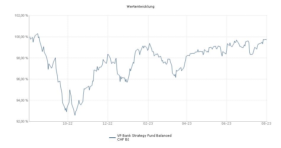 VP Bank Strategy Fund Balanced CHF BI Fonds Performance