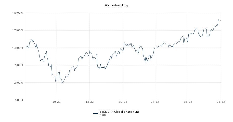 BENDURA Global Share Fund King Fonds Performance