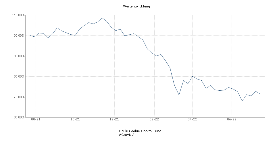 Oculus Value Capital Fund AGmvK A Fonds Performance