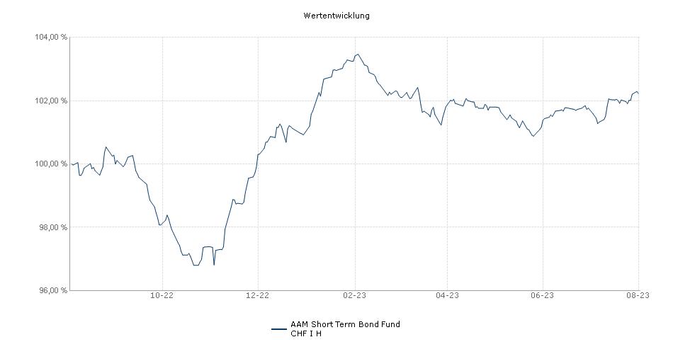 AAM Short Term Bond Fund CHF I H Fonds Performance