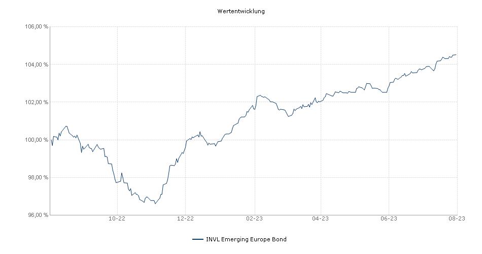 INVL Emerging Europe Bond Fonds Performance