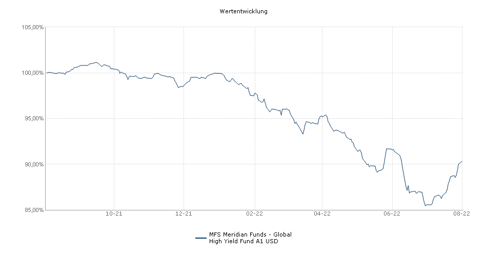 MFS Meridian Funds - Global High Yield Fund A1 USD Fonds Performance
