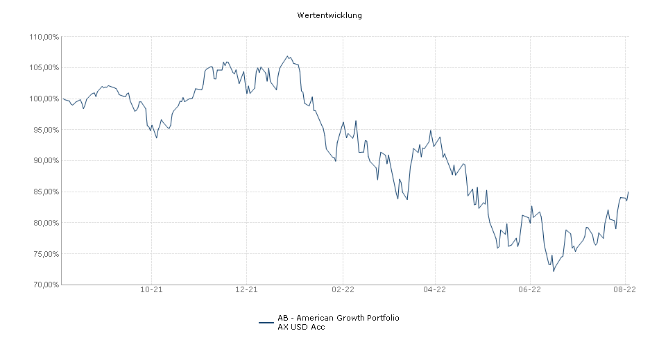 AB - American Growth Portfolio AX USD Acc Fonds Performance