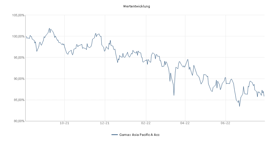 Gamax Asia Pacific A Acc Fonds Performance