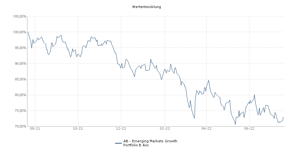 AB - Emerging Markets Growth Portfolio B Acc Fonds Performance