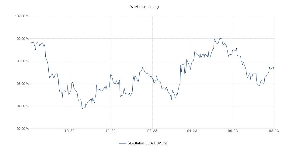 BL-Global 50 A EUR Inc Fonds Performance