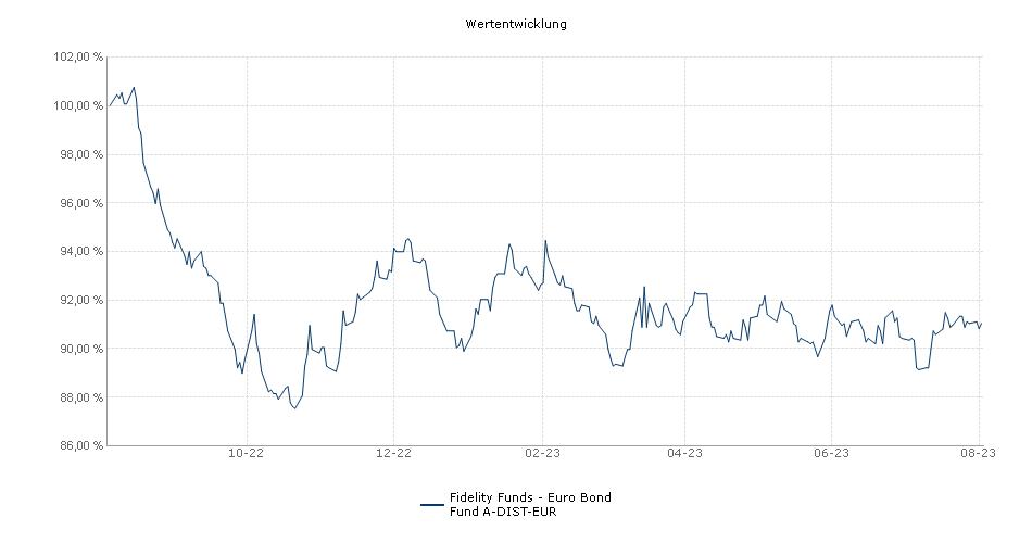 Fidelity Funds - Euro Bond Fund A-DIST-EUR Fonds Performance