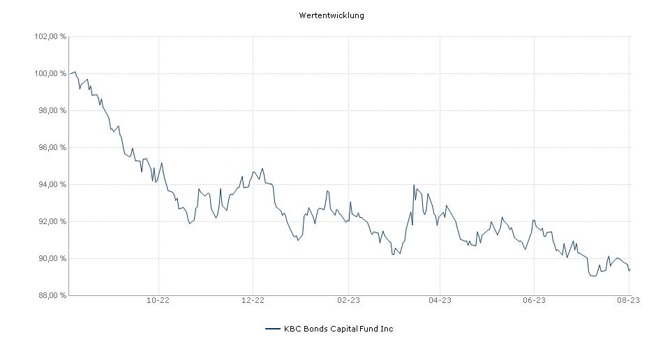 KBC Bonds Capital Fund Inc Fonds Performance