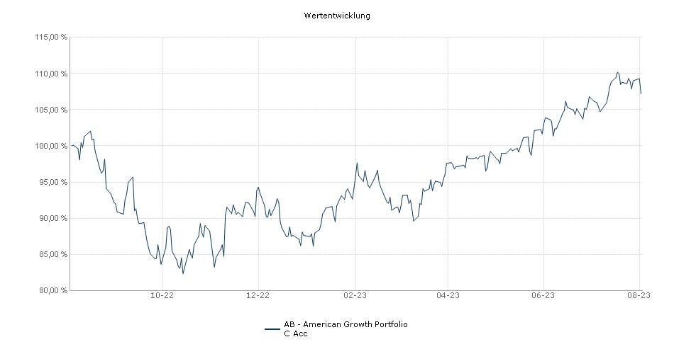 AB - American Growth Portfolio C Acc Fonds Performance