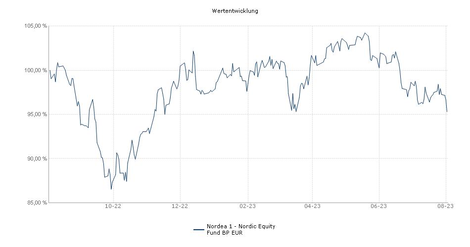Nordea 1 - Nordic Equity Fund BP EUR Fonds Performance