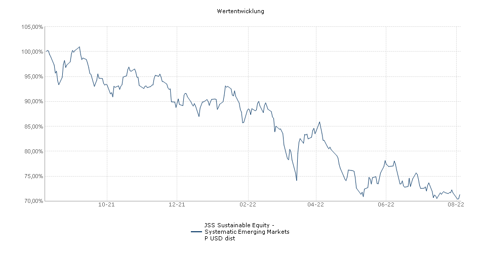 JSS Sustainable Equity - Systematic Emerging Markets P USD dist Fonds Performance