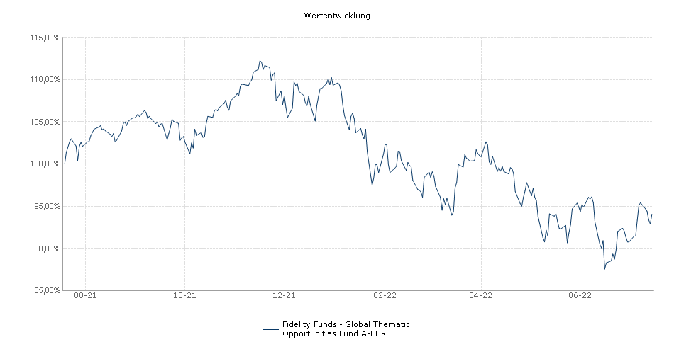Fidelity Funds - International Fund A-DIST-EUR Fonds Performance