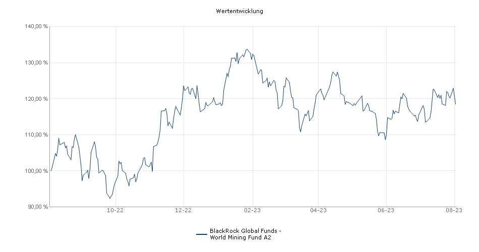 Performancechart BGF WORLD MINING FUND Fonds | 986932 ...  Performancechar...