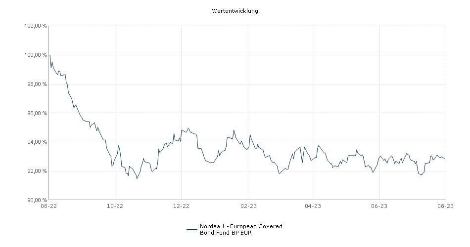 Nordea 1 - European Covered Bond Fund BP EUR Fonds Performance