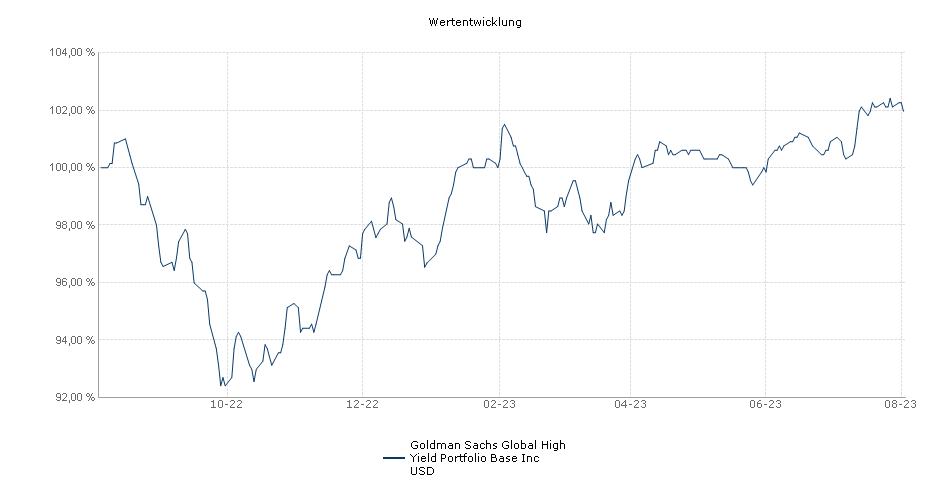 Goldman Sachs Global High Yield Portfolio Base Inc USD Fonds Performance