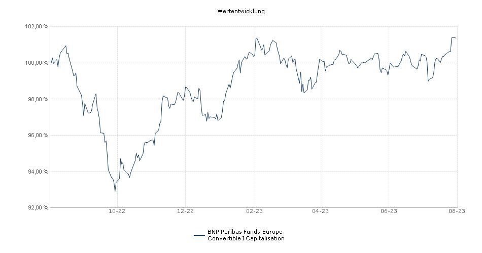BNP Paribas Funds Europe Convertible I Capitalisation Fonds Performance