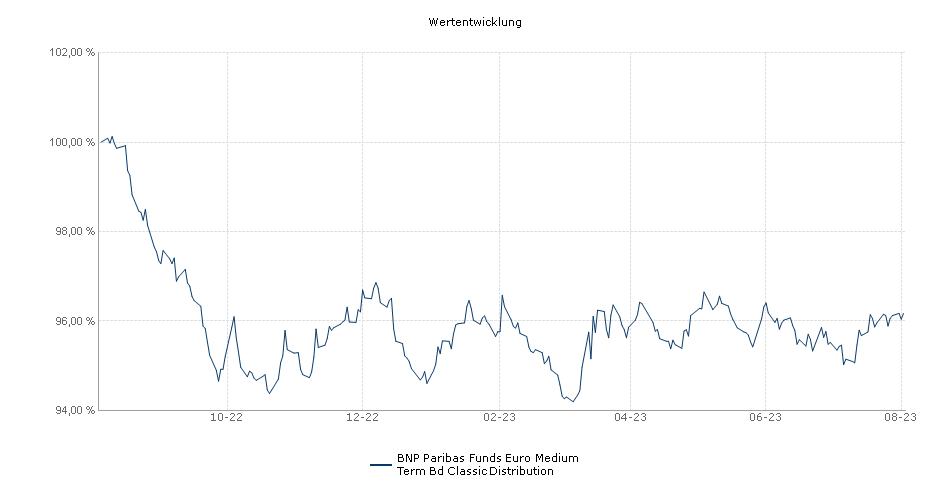 BNP Paribas Funds Euro Medium Term Bd Classic Distribution Fonds Performance