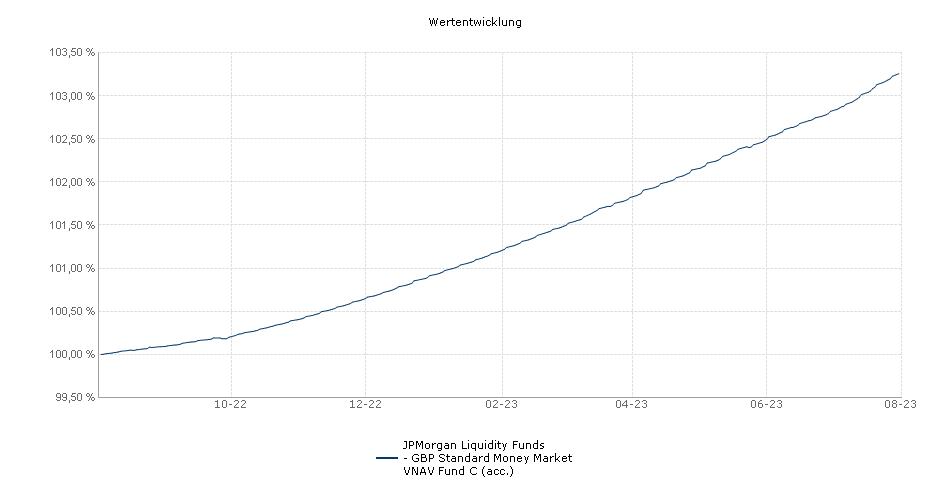 JPMorgan Liquidity Funds - GBP Liquidity VNAV Fund C (acc.) Fonds Performance