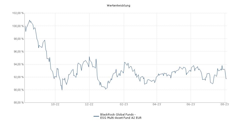BlackRock Global Funds - ESG Multi-Asset Fund A2 EUR Fonds Performance
