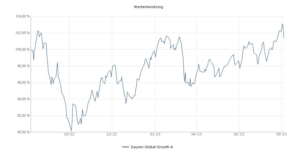 Sauren Global Growth A Performance